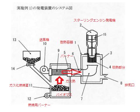 エンジン 仕組み スターリング